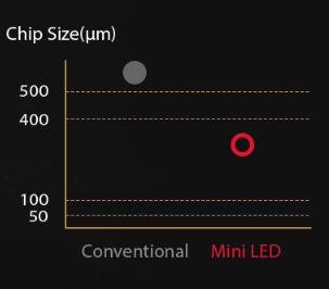 Der weltweit erste 27-Zoll 4K-Monitor mit Mini-LED-Hintergrundbeleuchtung