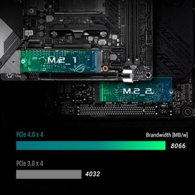 Duale M.2-Steckplätze mit PCIe 4.0