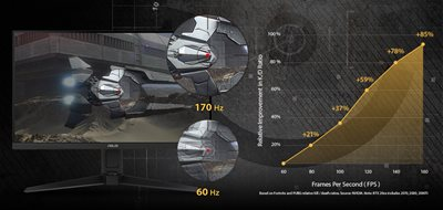 Ultraschnelle Bildwiederholrate von 170Hz