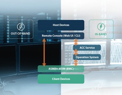 Umfangreiche Management-Lösung für die IT-Infrastruktur