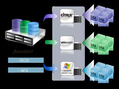 iSCSI und Virtualisierung