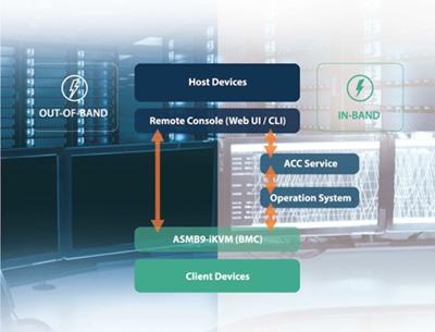 Umfangreiche Management-Software für die IT-Infrastruktur