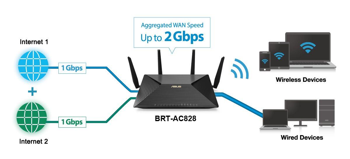 ASUS BRT-AC828 Router