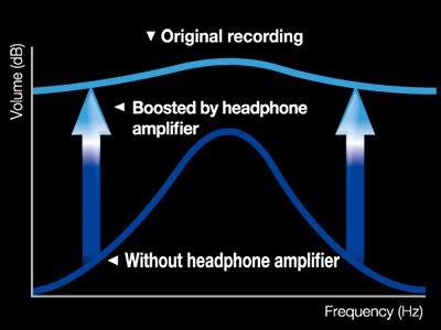 Der integrierte Kopfhörerverstärker macht jedes Klangdetail hörbar