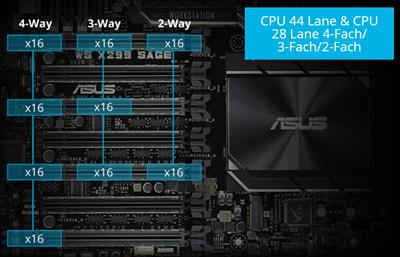 Multi-GPU-Unterstützung