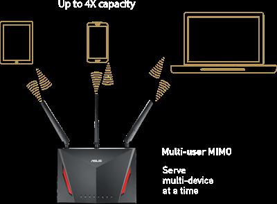 Vielfache WLAN-Leistung dank der revolutionären MU-MIMO-Technologie