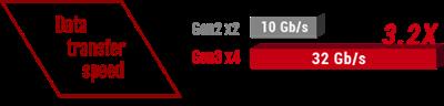 USB 3.1 Gen 2 Typ A+C