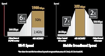 Superschnelles, mobiles Breitband-Internet, superschnelles WLAN!