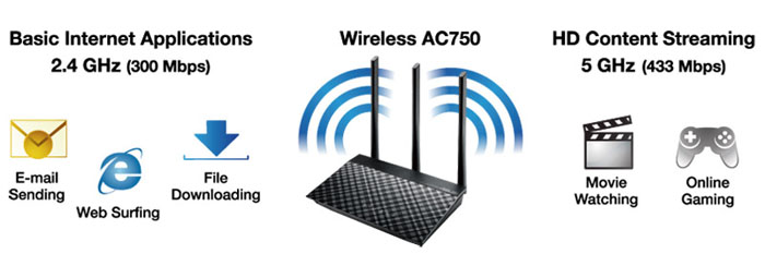 ASUS RT-AC53