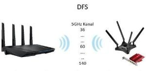 DFS (Dynamic Frequency Selection)