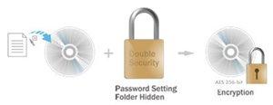 Doppelte Sicherheit für sensible Daten