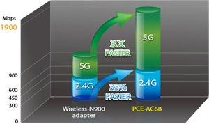 Wi-Fi-Standard der nächsten Generation für beide Frequenzbereiche
