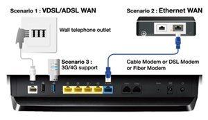 Vollständige Flexibilität mit DSL, Netzwerk oder 3G/4G-LTE-Internetverbindungen
