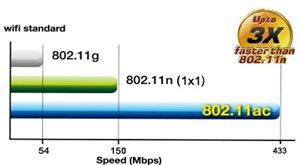 Das schnellste WLAN der Welt: 802.11ac