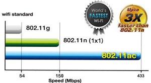 802.11ac WLAN-Standard der nächsten Generation - bis zu dreimal schneller als 1x1 Wireless N-Router