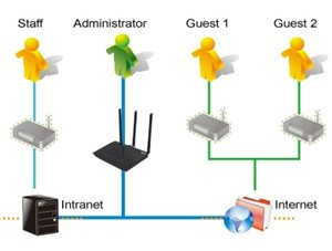 Separates sowie sicheres WLAN-Netzwerk dank Gastzugang