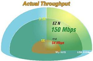 Hohe Übertragungsgeschwindigkeit von 150Mbit/s