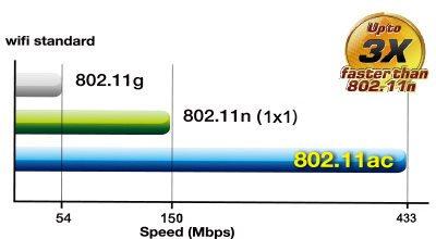 Superschnelles AC-Wi-Fi mit 256QAM - Wi-Fi-Beschleunigung