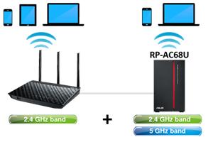 Access Point-Modus