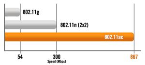 Die weltweit schnellsten WLAN-Geschwindigkeiten erleben